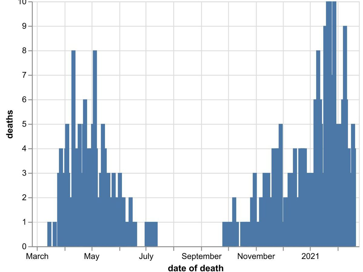 The daily number of coronavirus deaths at Shropshire hospitals as of February 21. By date of death, not date death was announced. Data: NHS England.