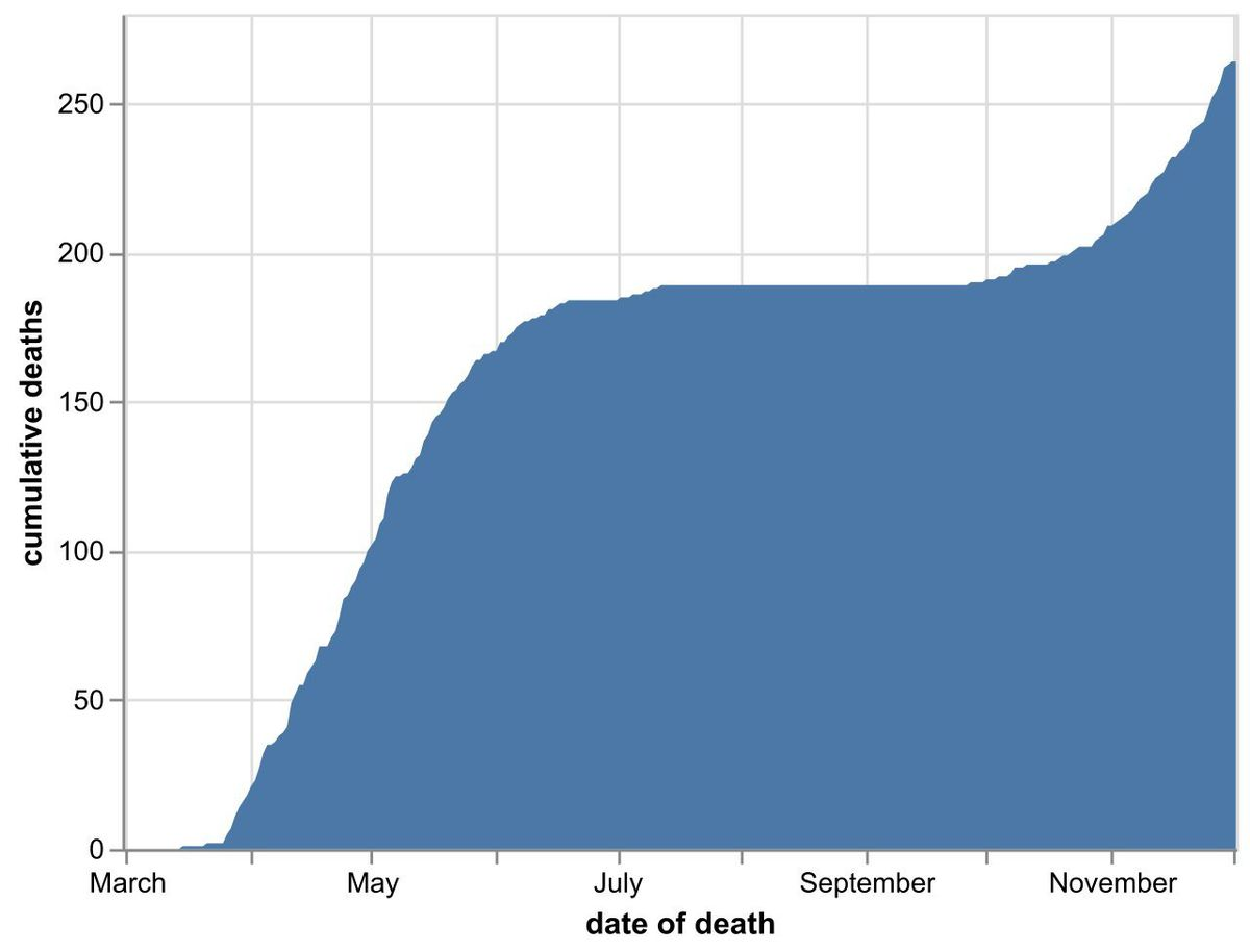 The cumulative number of coronavirus deaths at Shropshire hospitals as of December 4. By date of death, not date death was announced. Data: NHS England.