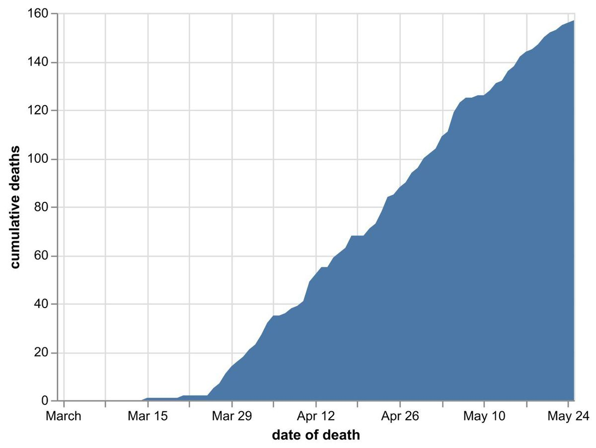 The cumulative number of coronavirus deaths in Shropshire hospitals by date of death as of May 26. Data: NHS England. Figures likely to increase as further deaths announced