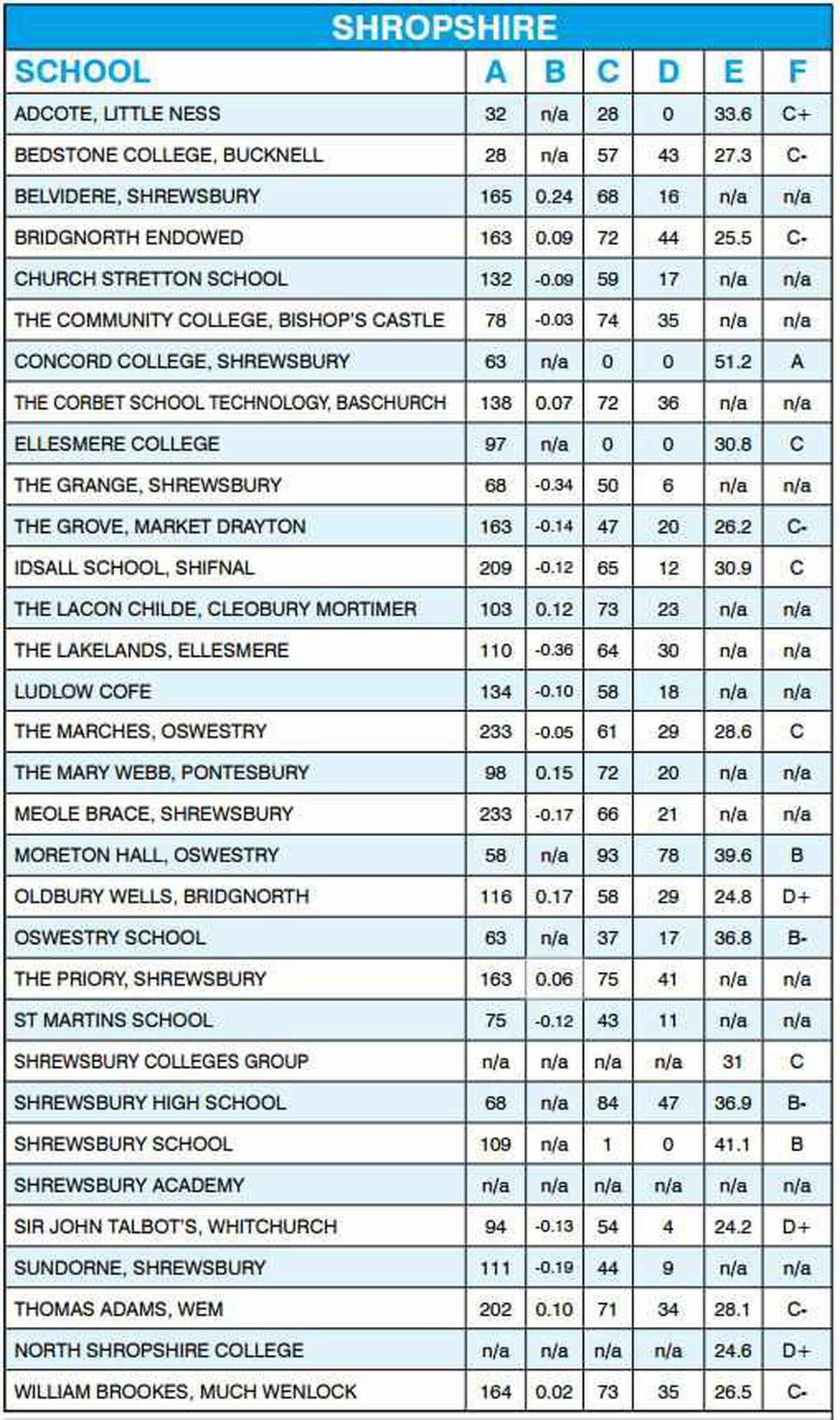 Secondary school league tables: Where do Shropshire and Telford's rank?