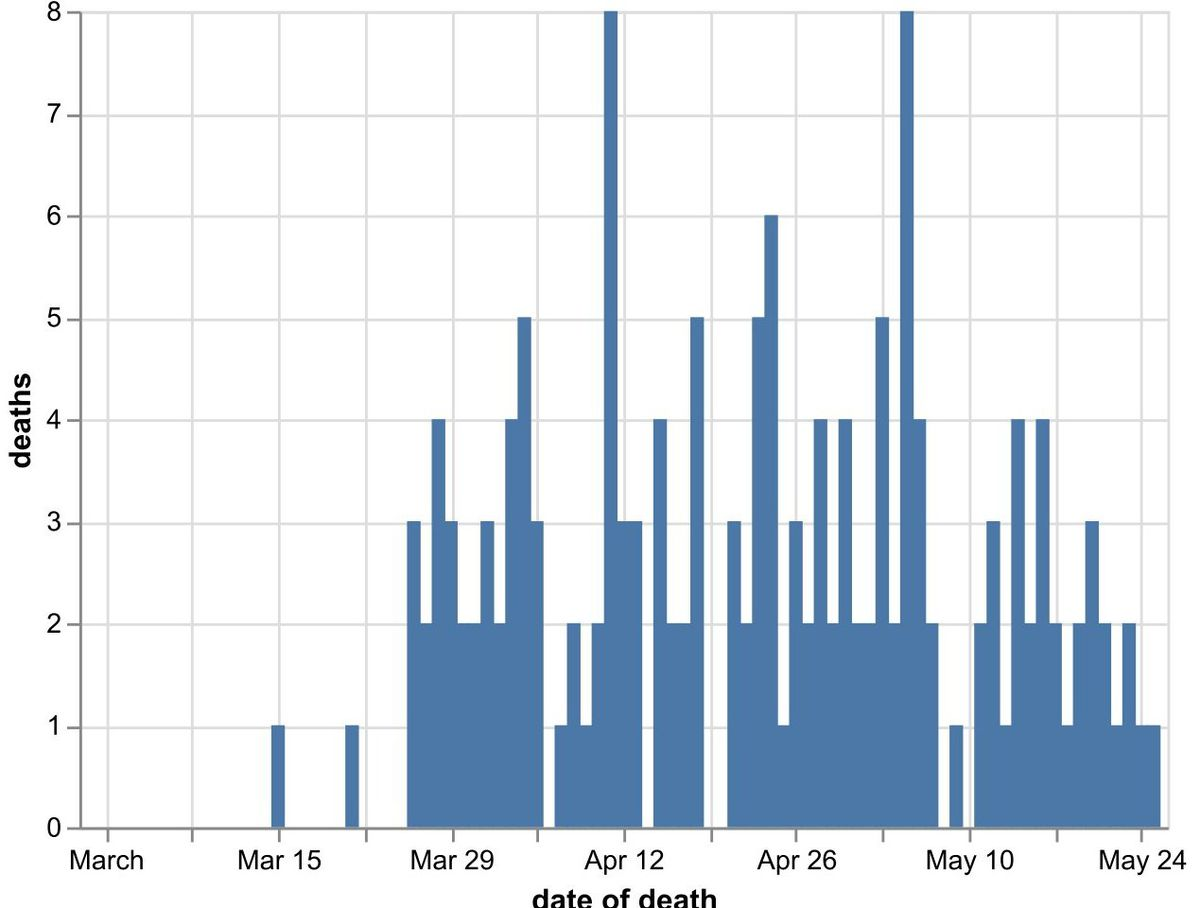 Daily number of coronavirus deaths in Shropshire hospitals by date of death as of May 26. Data: NHS England. Figures likely to increase as further deaths announced