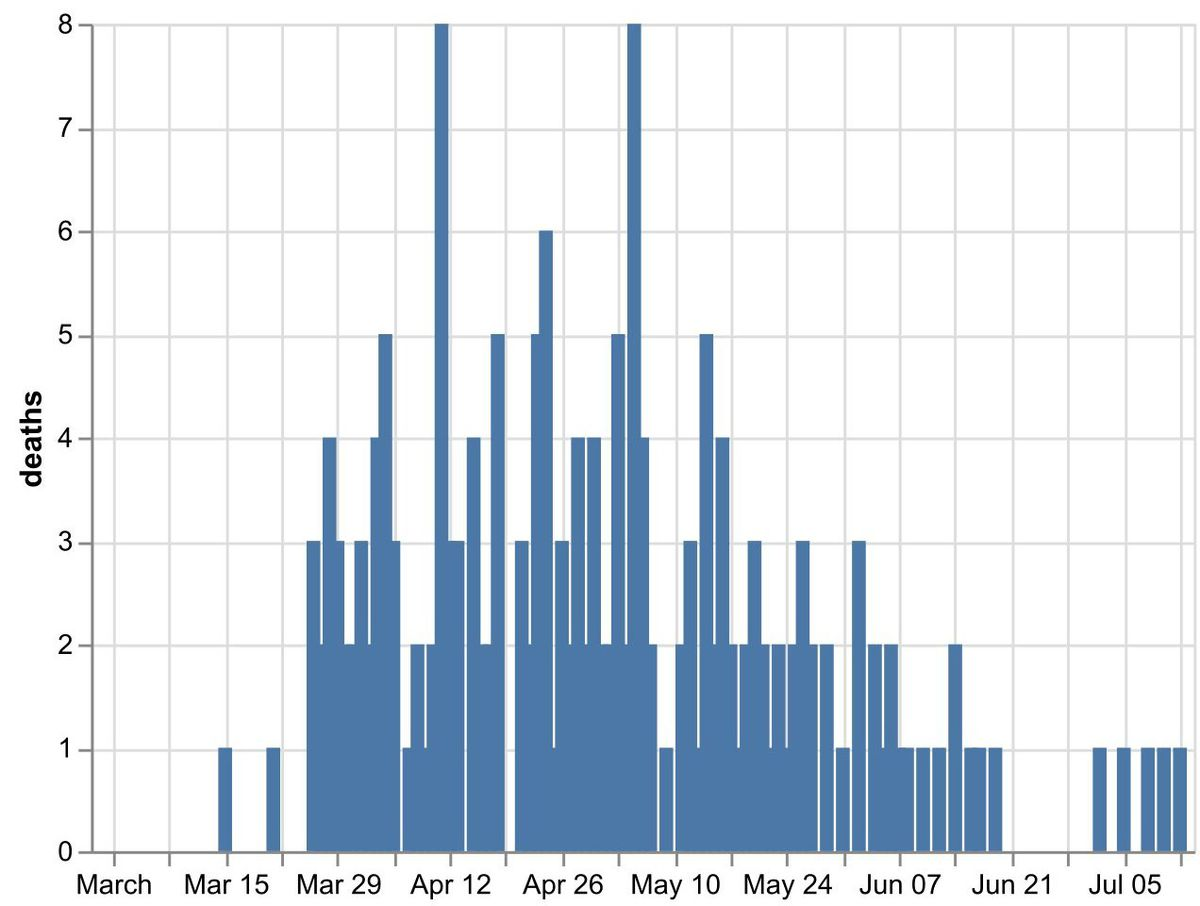 The daily number of coronavirus deaths in Shropshire hospitals by date of death as of July 13. Data: NHS England
