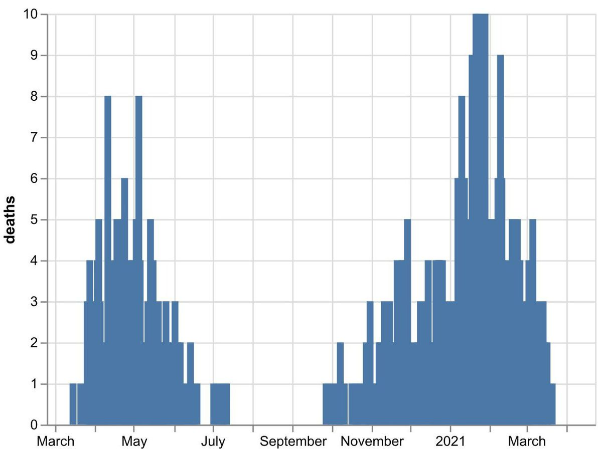 The daily number of coronavirus deaths at Shropshire hospitals as of April 19. By date of death, not the date death was announced. Data: NHS England.