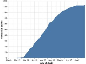 The cumulative number of coronavirus deaths in Shropshire hospitals by date of death as of July 4. Data: NHS England. Figures could increase as further deaths announced