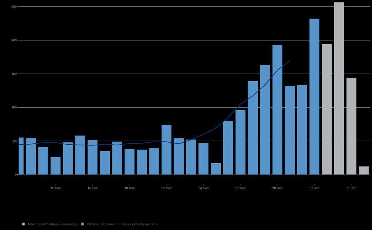Rising case rates in Shropshire. Data: coronavirus.data.gov.uk