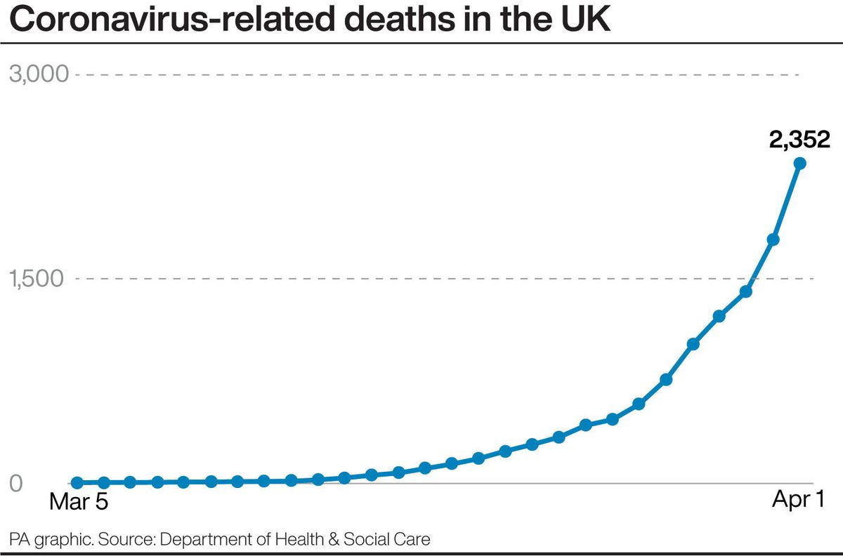 Coronavirus-related deaths in the UK. Infographic PA Graphics