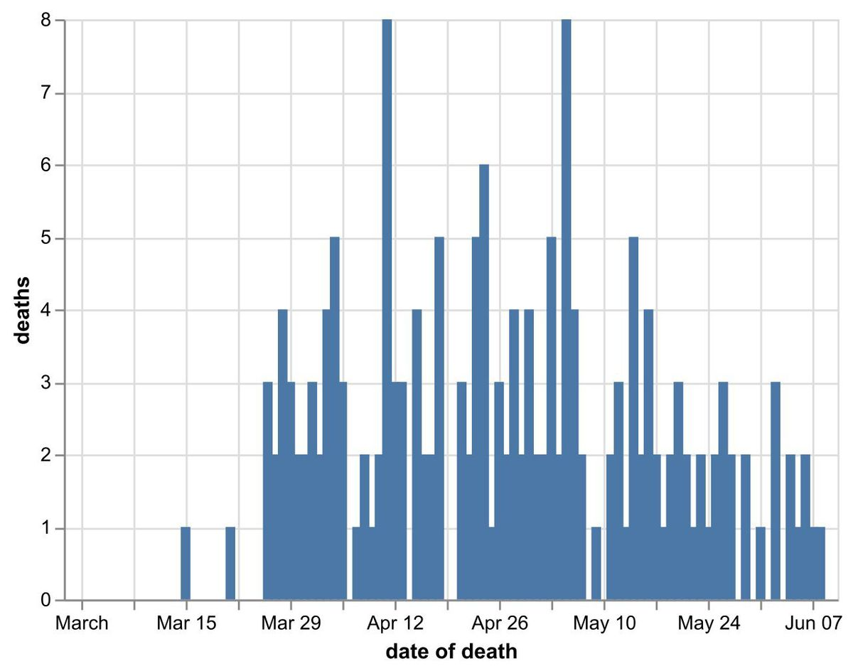 Daily number of coronavirus deaths in Shropshire hospitals by date of death as of June 10. Data: NHS England. Figures likely to increase as further deaths announced