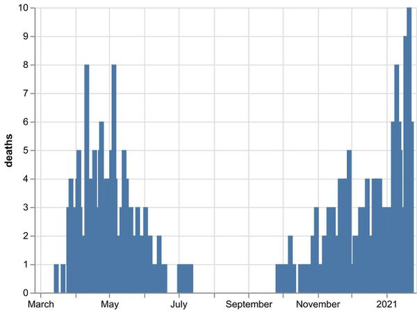 The daily number of coronavirus deaths at Shropshire hospitals as of January 24. By date of death, not date death was announced. Data: NHS England.
