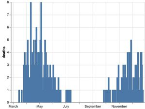 The daily number of coronavirus deaths at Shropshire hospitals as of December 27. By date of death, not date death was announced. Data: NHS England.