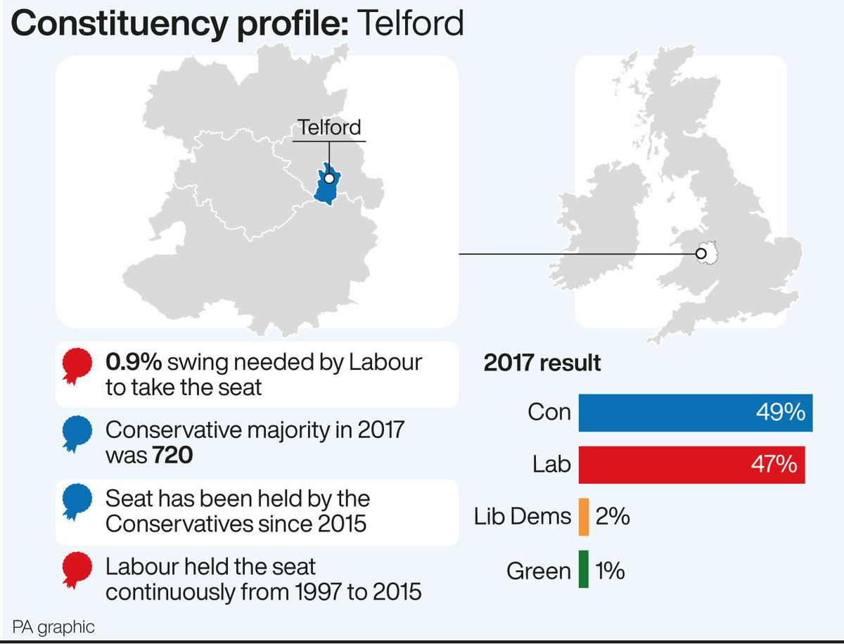 Telford is one of Labour's main target seats