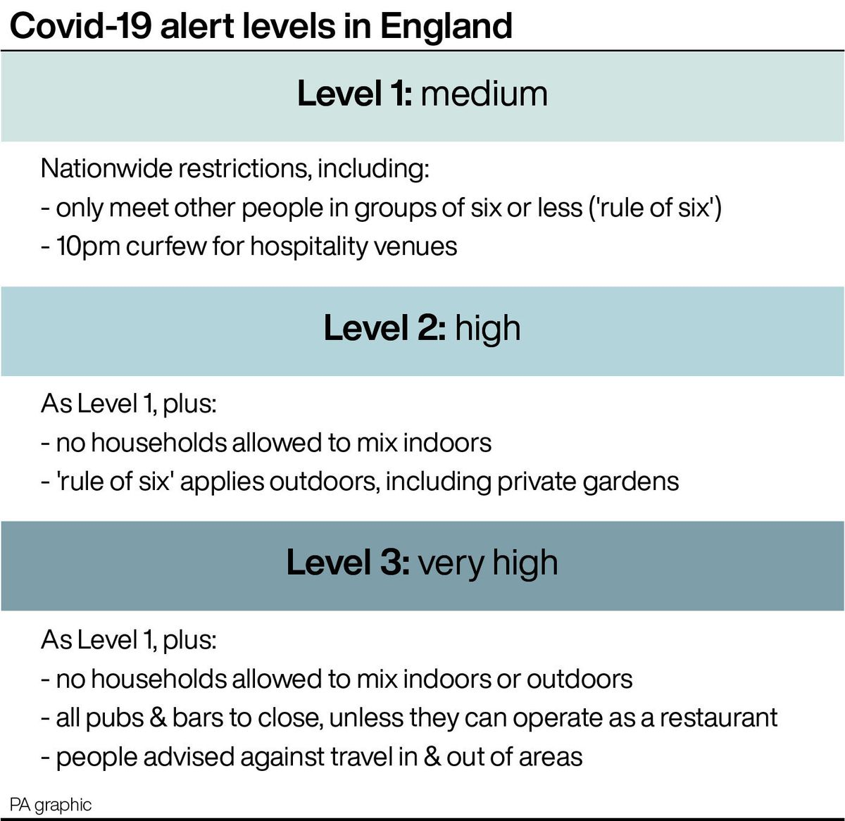 Covid-19 alert levels in England