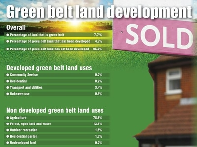 'We must protect our vital green belt land'