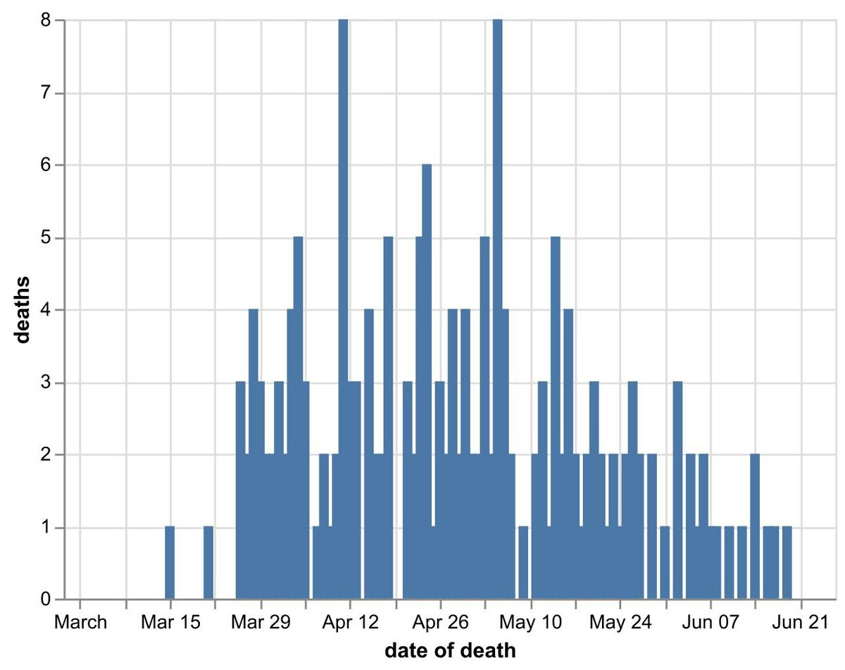 Daily number of coronavirus deaths in Shropshire hospitals by date of death as of June 26. Data: NHS England. Figures likely to increase as further deaths announced