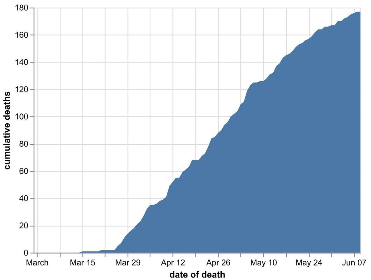 The cumulative number of coronavirus deaths in Shropshire hospitals by date of death as of June 10. Data: NHS England. Figures likely to increase as further deaths announced
