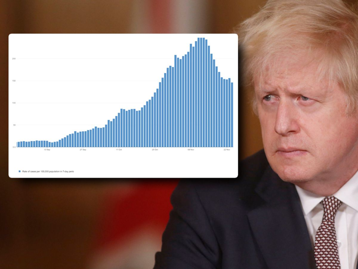 Boris Johnson and, inset, the rate of coronavirus infection in Shropshire since September 1 (does not include Telford & Wrekin borough)