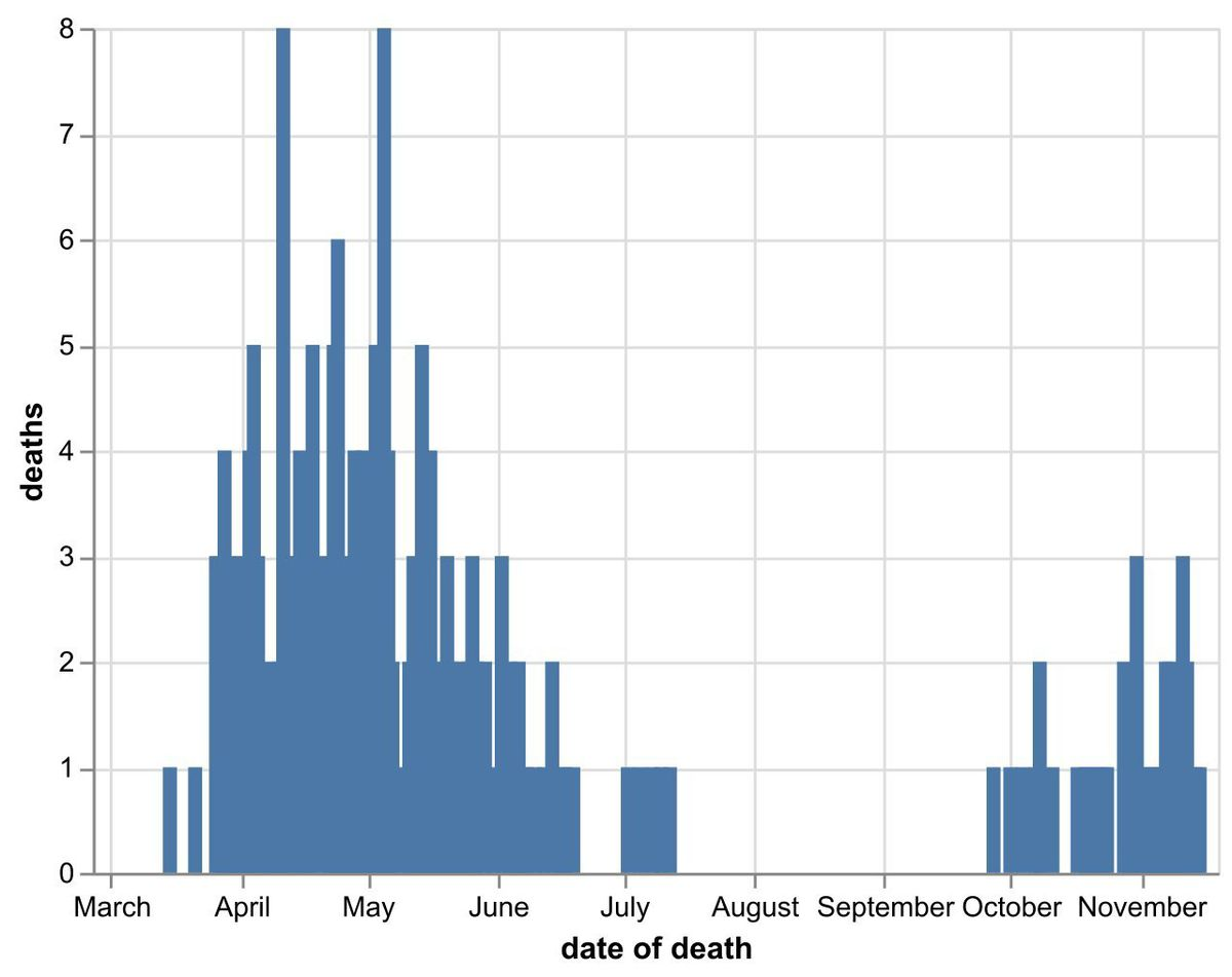 The daily number of coronavirus deaths at Shropshire hospitals as of November 17. By date of death, not date death was announced. Data: NHS England.