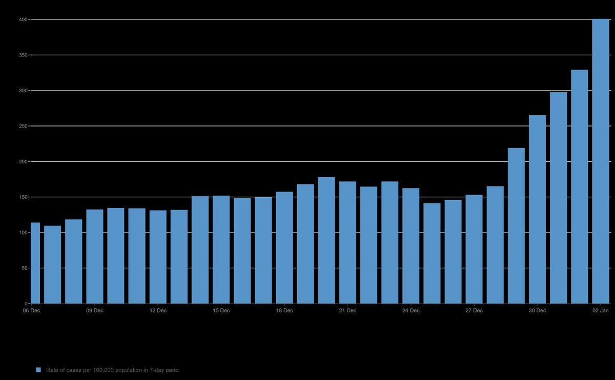 Rising case rates in Telford and Wrekin. Data: coronavirus.data.gov.uk