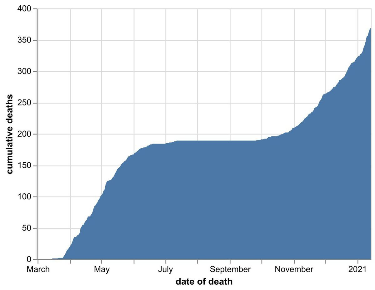 The cumulative number of coronavirus deaths at Shropshire hospitals as of January 15. By date of death, not date death was announced. Data: NHS England.