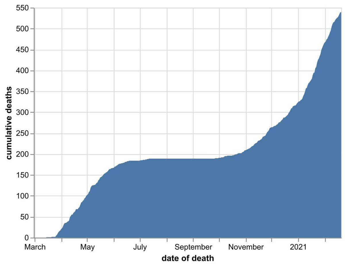 The cumulative number of coronavirus deaths at Shropshire hospitals as of February 21. By date of death, not date death was announced. Data: NHS England.