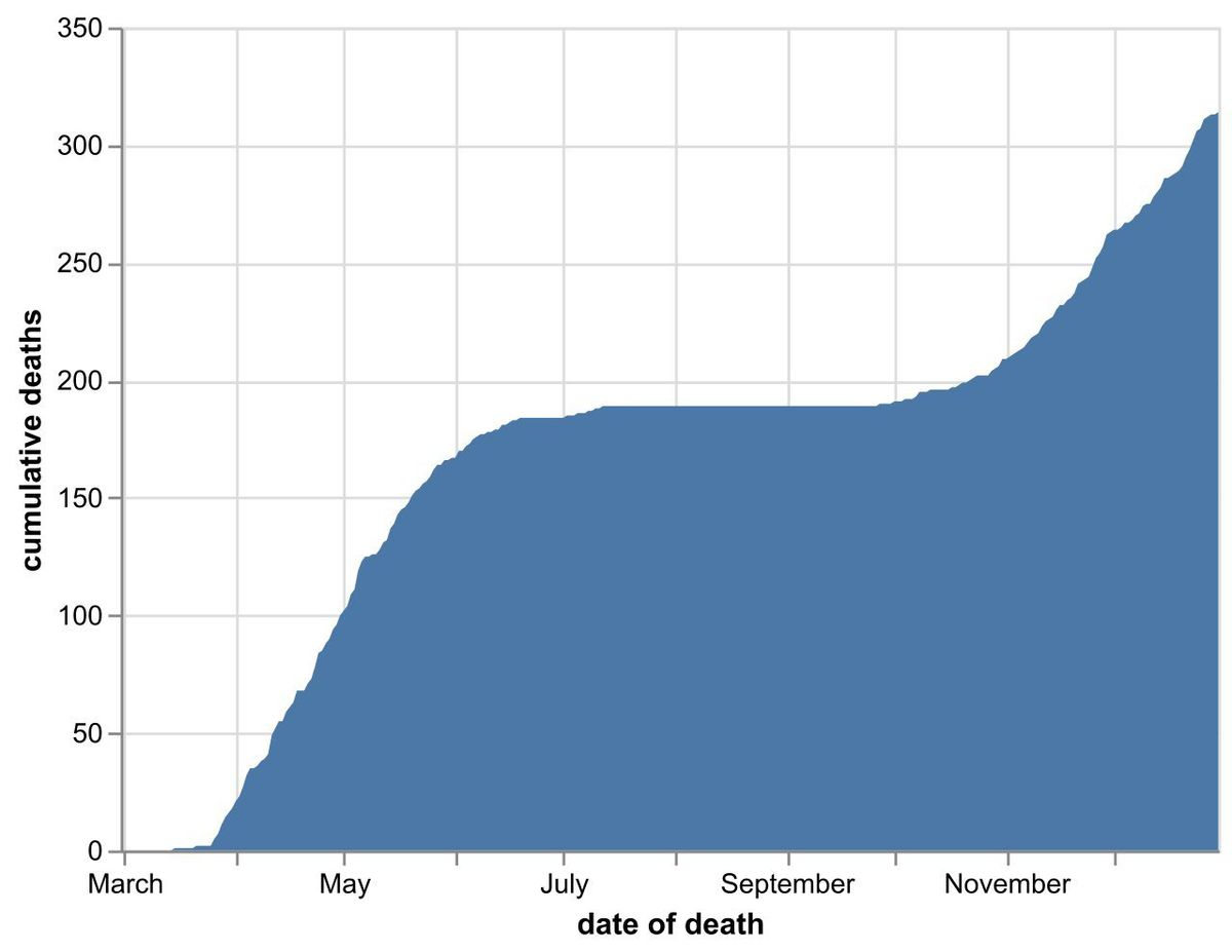 The cumulative number of coronavirus deaths at Shropshire hospitals as of December 31. By date of death, not date death was announced. Data: NHS England.