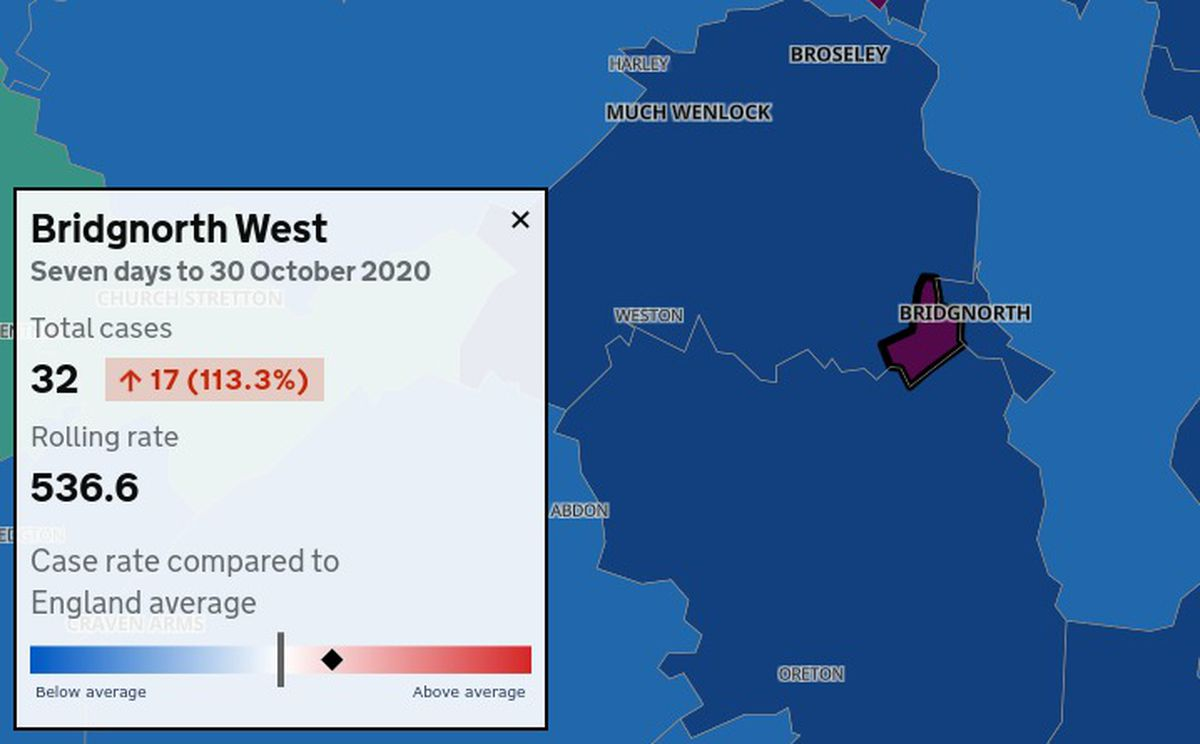 Bridgnorth West reported 32 cases of coronavirus