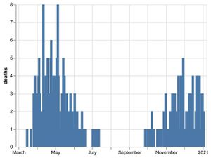 The daily number of coronavirus deaths at Shropshire hospitals as of January 4. By date of death, not date death was announced. Data: NHS England.