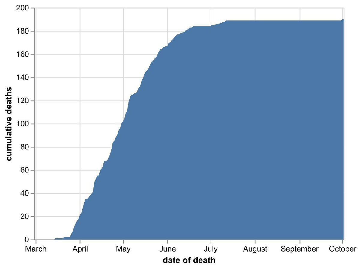 The cumulative number of coronavirus deaths in Shropshire hospitals as of October 3. Data: NHS England