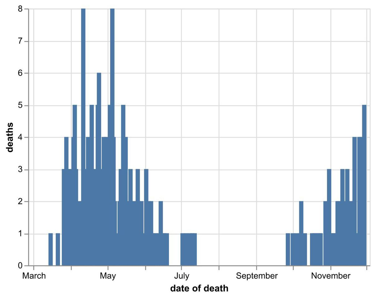 The daily number of coronavirus deaths at Shropshire hospitals as of December 1. By date of death, not date death was announced. Data: NHS England.