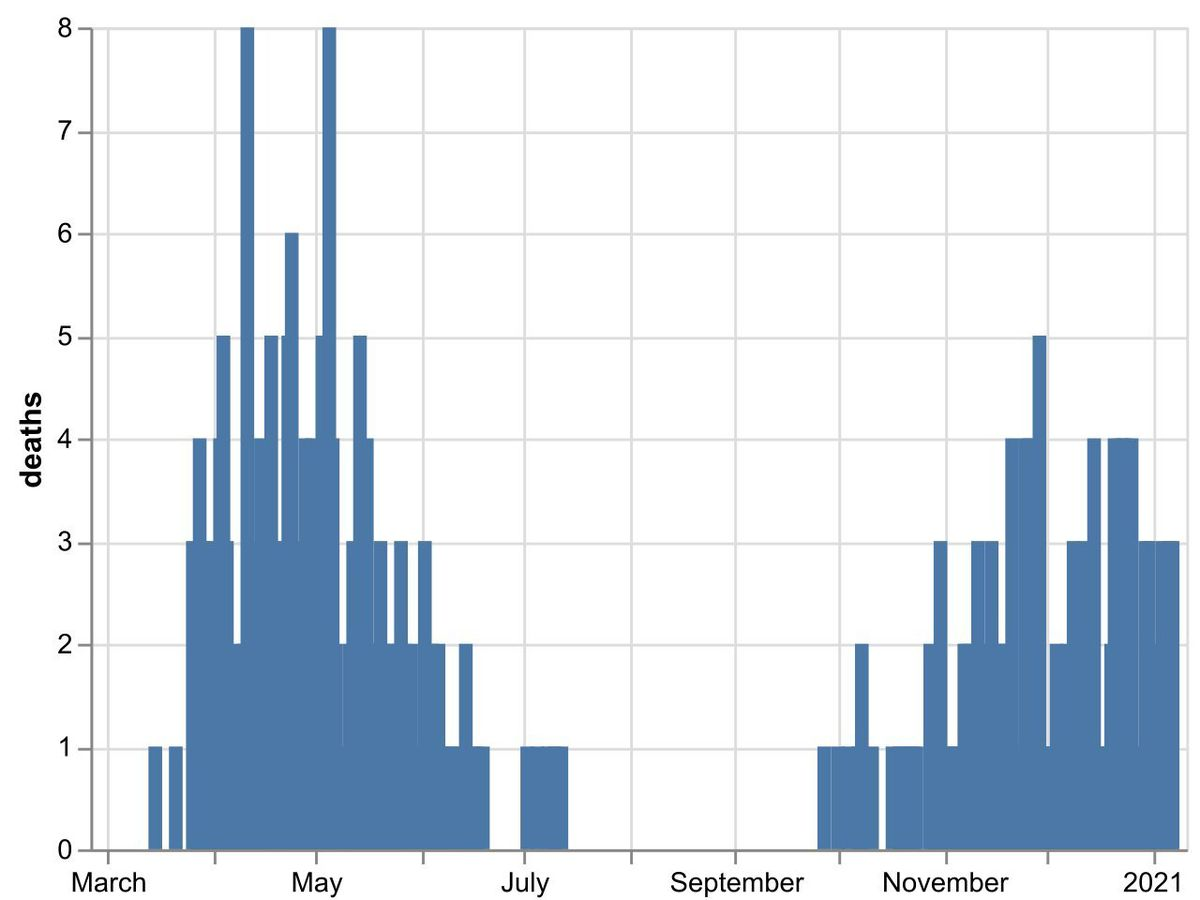 The daily number of coronavirus deaths at Shropshire hospitals as of January 8. By date of death, not date death was announced. Data: NHS England.
