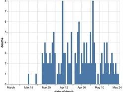 Shropshire coronavirus death toll rises to 269