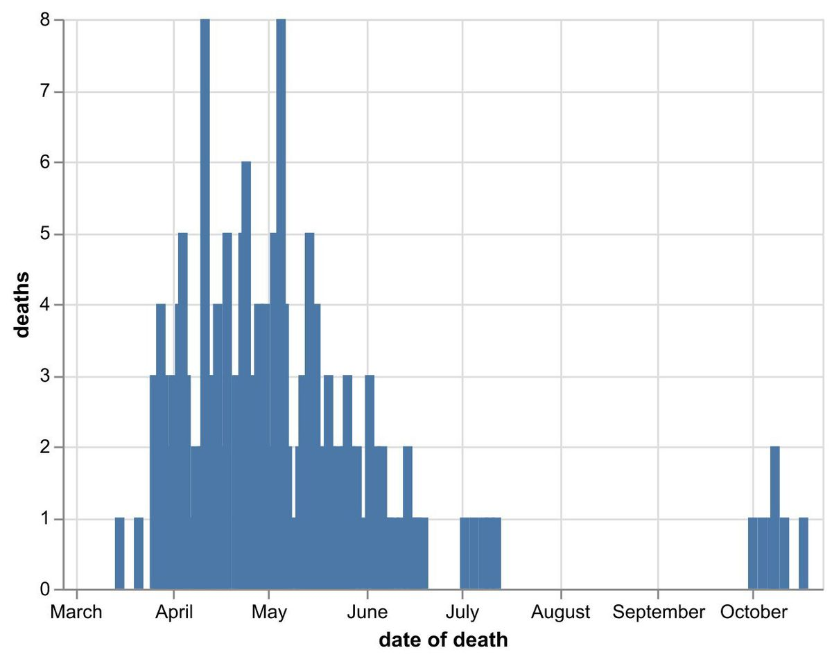 The daily number of coronavirus deaths at hospitals in the Black Country, Birmingham and Staffordshire by date of death, as of October 20. Data: NHS England