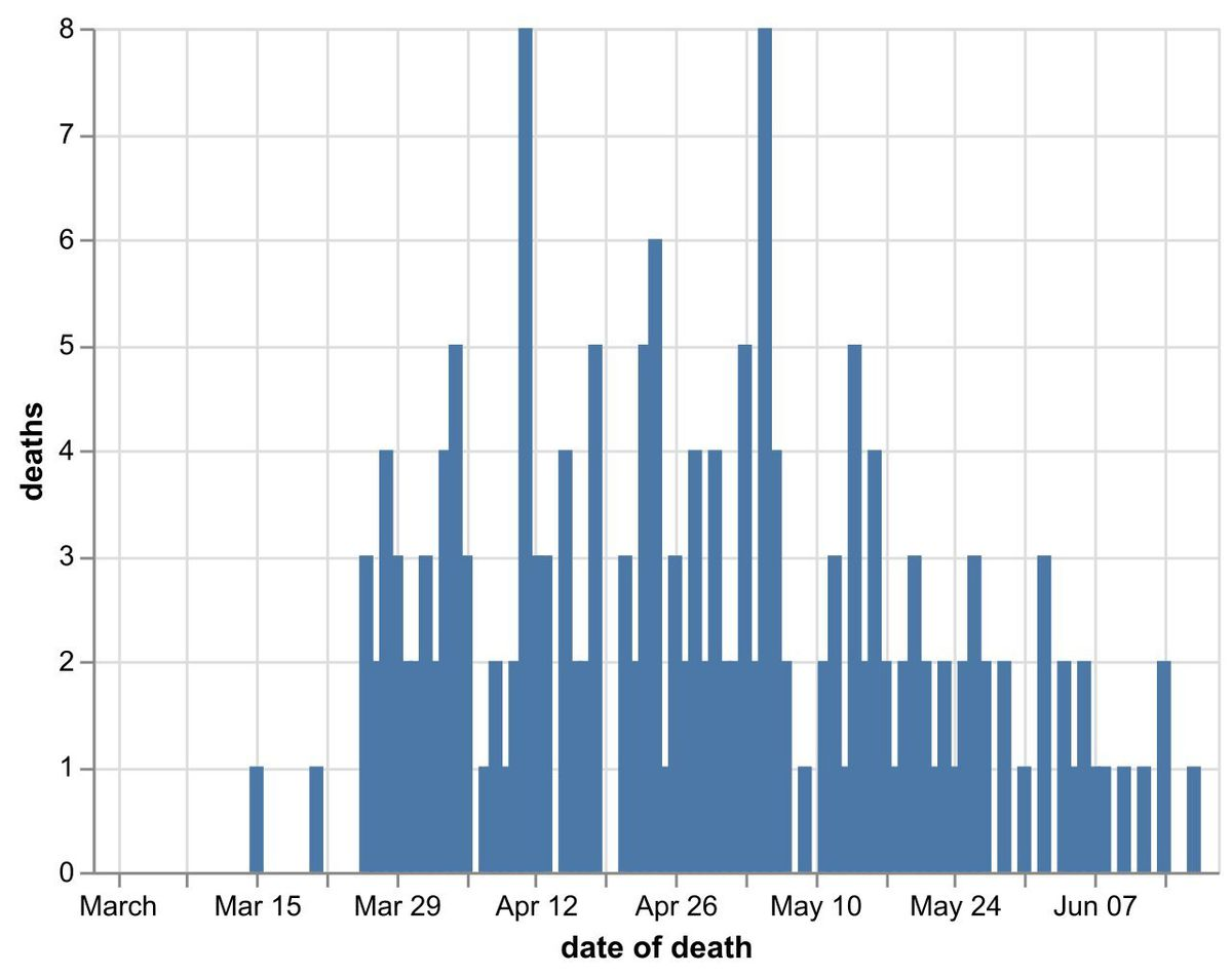 Daily number of coronavirus deaths in Shropshire hospitals by date of death as of June 19. Data: NHS England. Figures likely to increase as further deaths announced