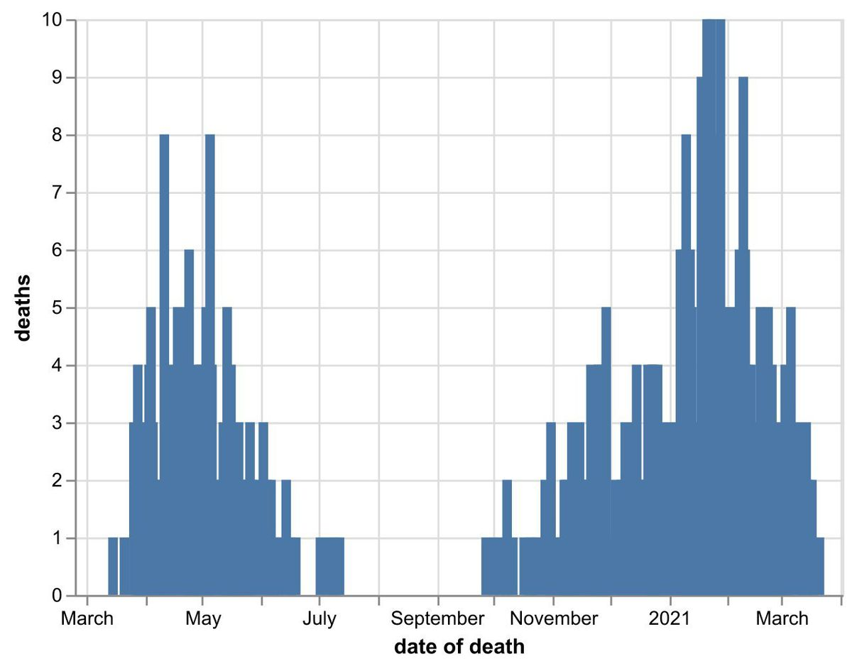 The daily number of coronavirus deaths at Shropshire hospitals as of March 29. By date of death, not the date death was announced. Data: NHS England.