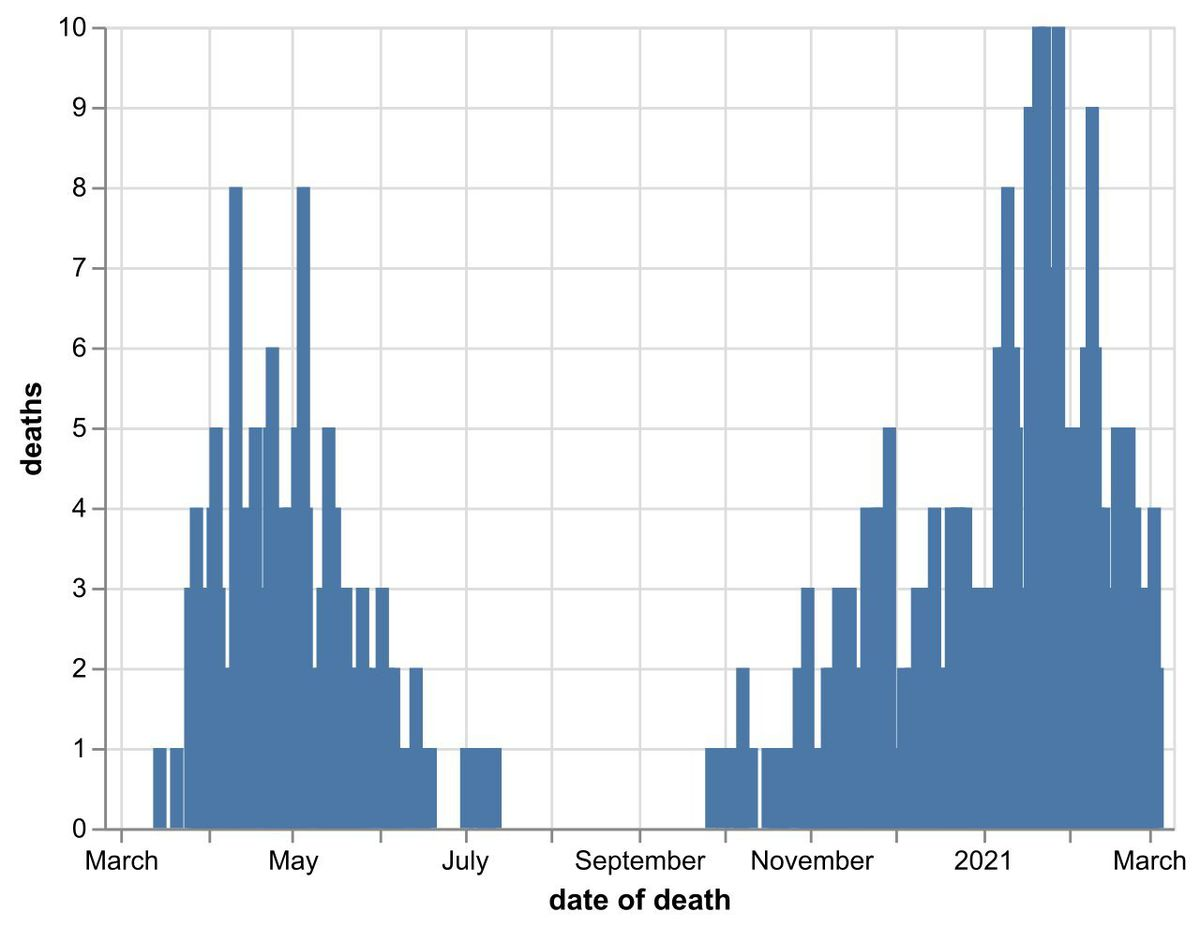 The daily number of coronavirus deaths at Shropshire hospitals as of March 6. By date of death, not date death was announced. Data: NHS England.