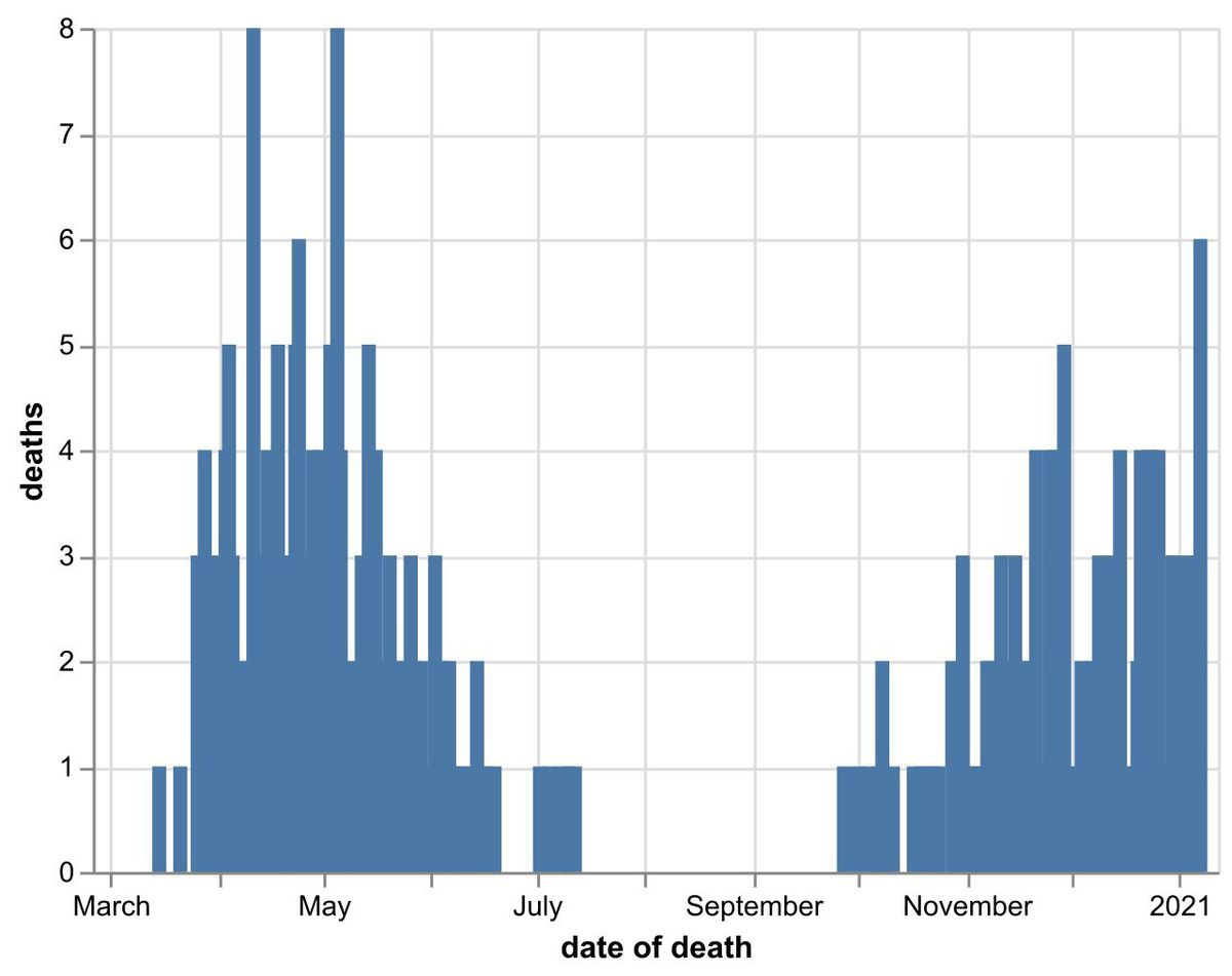 The daily number of coronavirus deaths at Shropshire hospitals as of January 9. By date of death, not date death was announced. Data: NHS England.