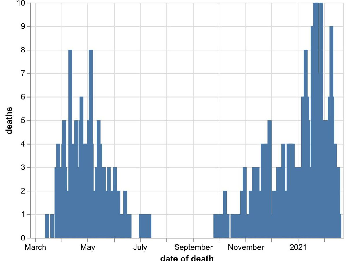 The daily number of coronavirus deaths at Shropshire hospitals as of February 19. By date of death, not date death was announced. Data: NHS England.