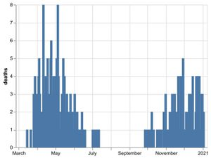 The daily number of coronavirus deaths at Shropshire hospitals as of January 5. By date of death, not date death was announced. Data: NHS England.
