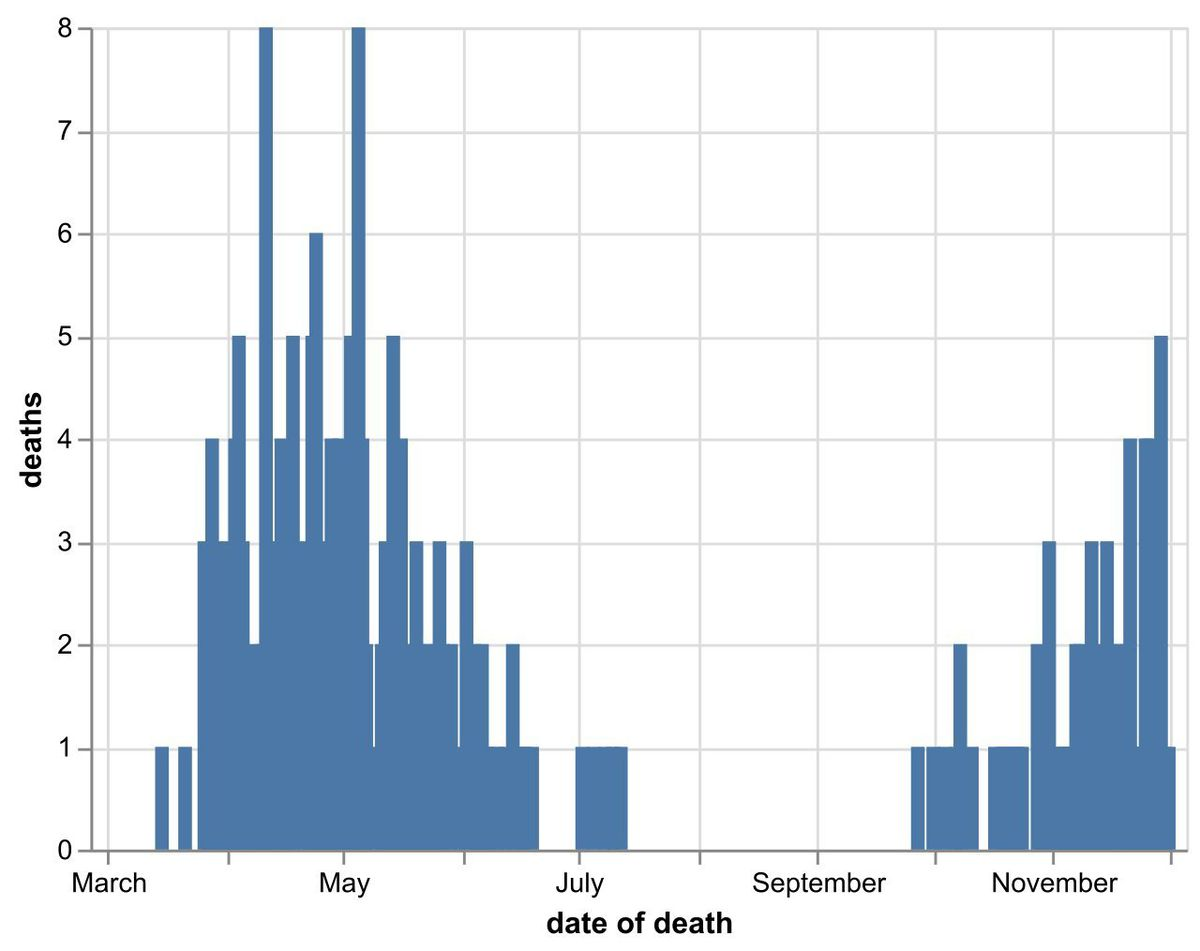 The daily number of coronavirus deaths at Shropshire hospitals as of December 4. By date of death, not date death was announced. Data: NHS England.