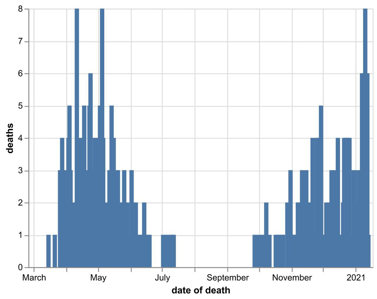 The daily number of coronavirus deaths at Shropshire hospitals as of January 14. By date of death, not date death was announced. Data: NHS England.