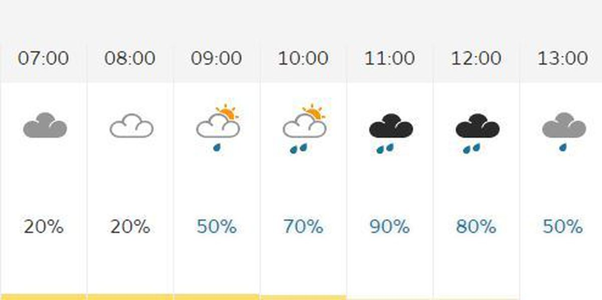 The forecast for Ironbridge on Thursday