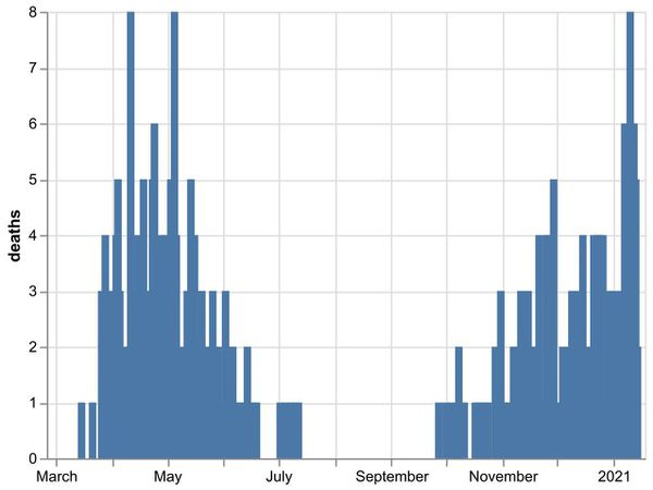 The daily number of coronavirus deaths at Shropshire hospitals as of January 15. By date of death, not date death was announced. Data: NHS England.