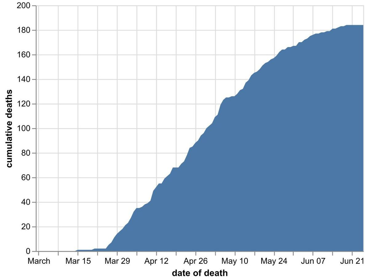 The cumulative number of coronavirus deaths in Shropshire hospitals by date of death as of June 26. Data: NHS England. Figures likely to increase as further deaths announced