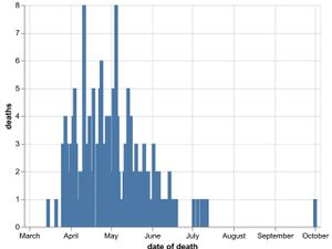 The daily number of coronavirus deaths in Shropshire hospitals as of October 3. Data: NHS England