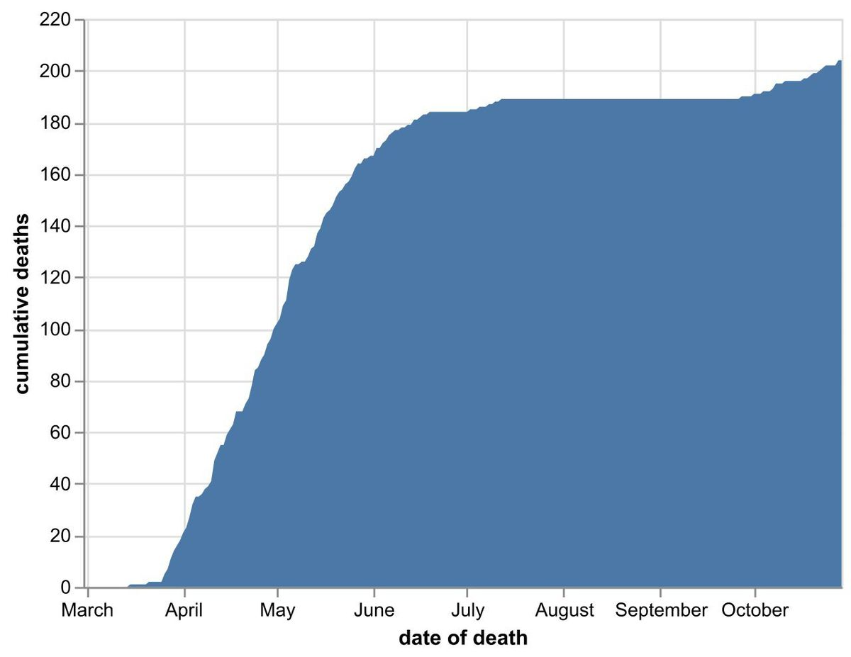 The cumulative total number of coronavirus deaths at hospitals in Shropshire as of October 30. Data: NHS England