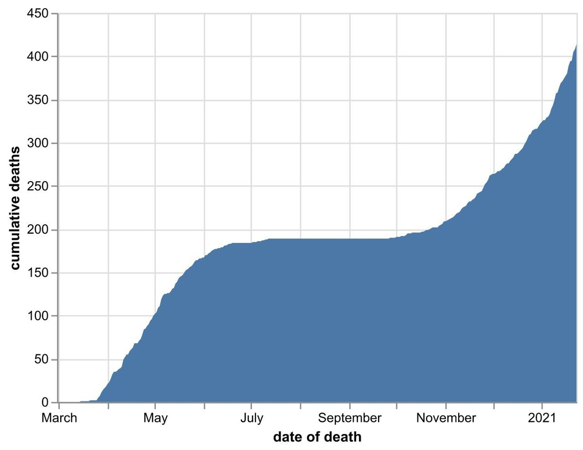 The cumulative number of coronavirus deaths at Shropshire hospitals as of January 24. By date of death, not date death was announced. Data: NHS England.