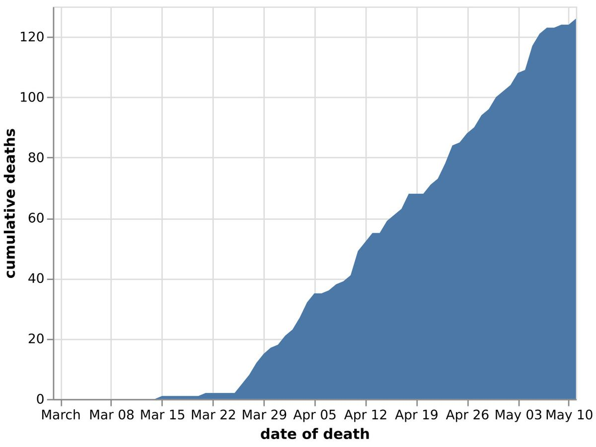 The cumulative number of coronavirus deaths in Shropshire hospitals by date of death as of May 12. Data: NHS England. Figures likely to change as further deaths announced.