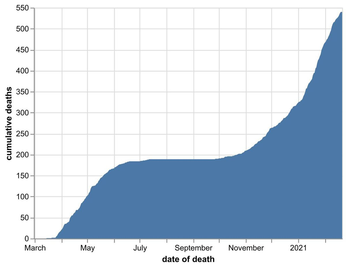 The cumulative number of coronavirus deaths at Shropshire hospitals as of February 22. By date of death, not date death was announced. Data: NHS England.