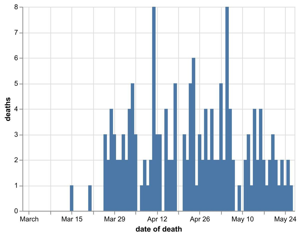 Daily number of coronavirus deaths in Shropshire hospitals by date of death as of May 27. Data: NHS England. Figures likely to increase as further deaths announced