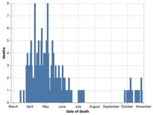 The daily number of coronavirus deaths at Shropshire hospitals as of October 31. Data: NHS England