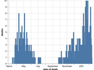 The daily number of coronavirus deaths at Shropshire hospitals as of February 15. By date of death, not date death was announced. Data: NHS England.